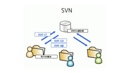 Linux(CentOS)搭建SVN服务器全攻略