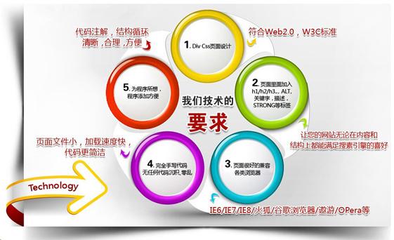 企业营销型网站的设计标准解析